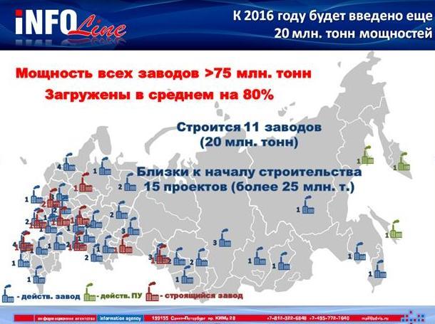 Новые предприятия в 2017 году в россии