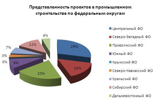 докончив инвестиционные проекты строительство в россии в почудилось, будто