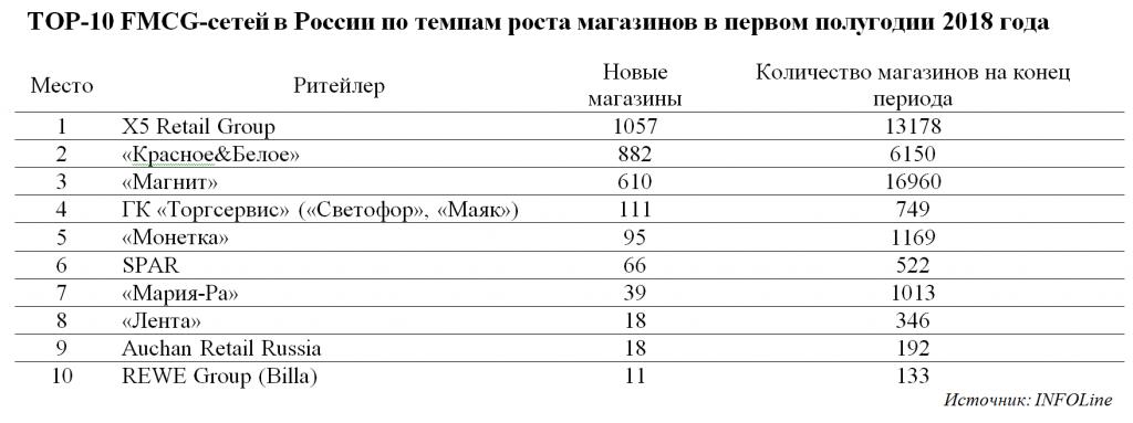 Количество Магазинов В Сетях